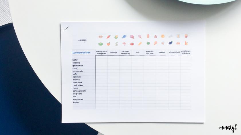 Voedingsintolerantie test | gevoelig voor zuivel, tarwe of toch iets anders?